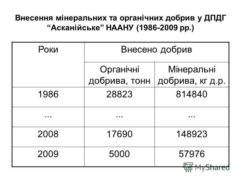 Внесення мінеральних та органічних добрив у ДПДГ Асканійське НААНУ (1986-2009 рр.) РокиВнесено добрив Органічні добрива, тонн Мінеральні добрива, кг д.р. 198628823814840... 200817690148923 2009500057976
