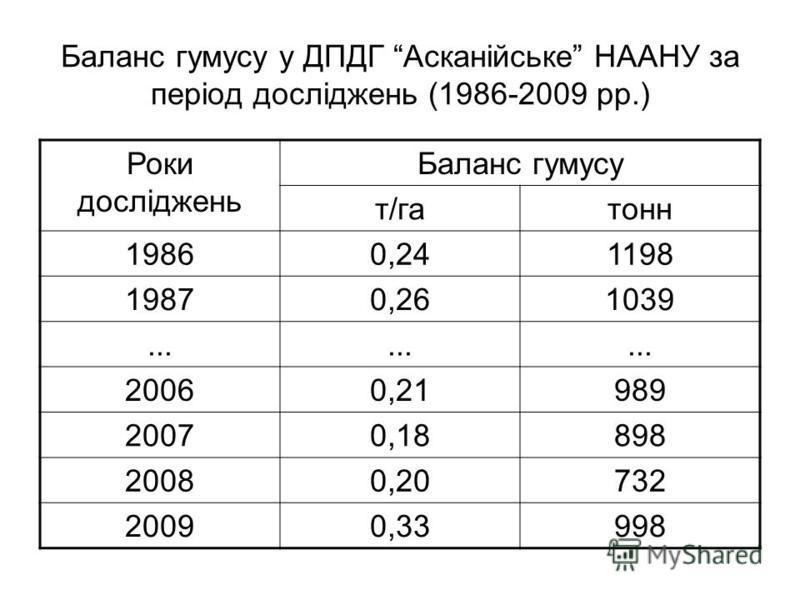 Баланс гумусу у ДПДГ Асканійське НААНУ за період досліджень (1986-2009 рр.) Роки досліджень Баланс гумусу т/гатонн 19860,241198 19870,261039... 20060,21989 20070,18898 20080,20732 20090,33998
