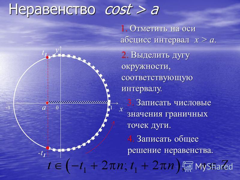 t1t1 Неравенство cost > a 0 x y 1. Отметить на оси абсцисс интервал x > a. 2. Выделить дугу окружности, соответствующую интервалу.. Записать числовые значения граничных точек дуги. 3. Записать числовые значения граничных точек дуги. 4. Записать общее