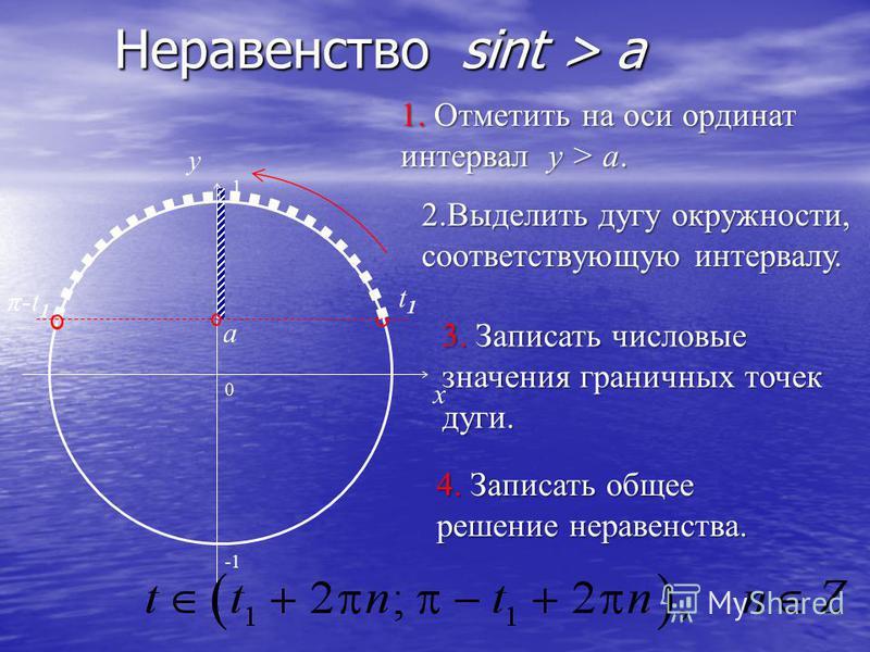 a Неравенство sint > a 0 x y 1. Отметить на оси ординат интервал y > a. 2. Выделить дугу окружности, соответствующую интервалу. 3. Записать числовые значения граничных точек дуги. 4. Записать общее решение неравенства. t1t1 π-t 1 1