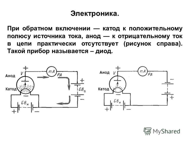 При обратном включении катод к положительному полюсу источника тока, анод к отрицательному ток в цепи практически отсутствует (рисунок справа). Такой прибор называется – диод. Электроника. Анод Катод Анод Катод