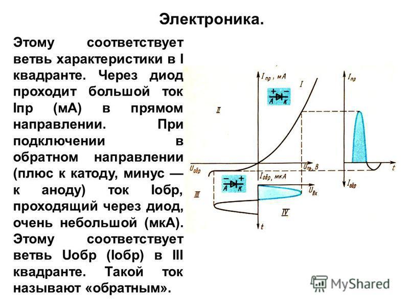 Этому соответствует ветвь характеристики в I квадранте. Через диод проходит большой ток Iпр (мА) в прямом направлении. При подключении в обратном направлении (плюс к катоду, минус к аноду) ток Iобр, проходящий через диод, очень небольшой (мкА). Этому