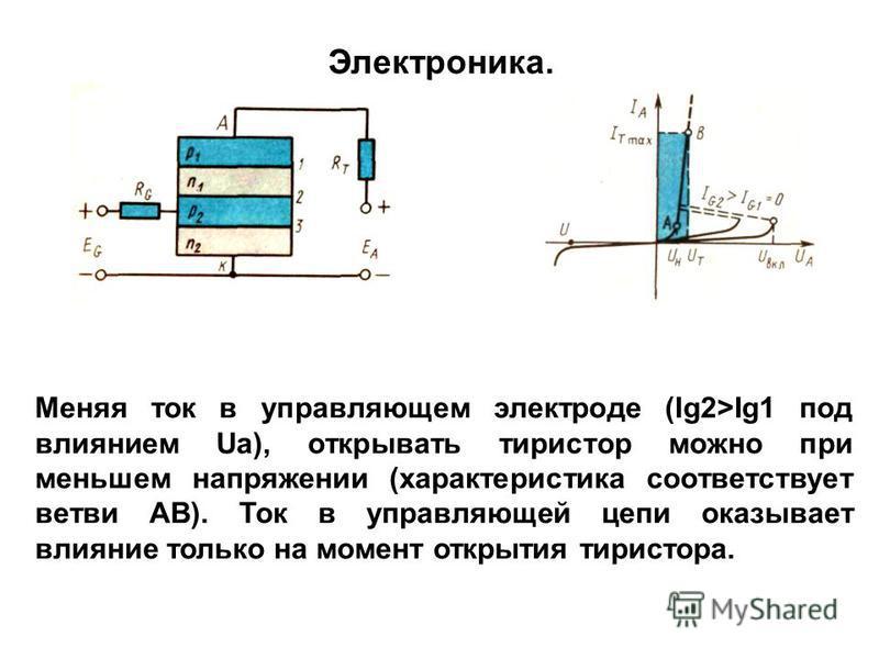Меняя ток в управляющем электроде (Ig2>Ig1 под влиянием Ua), открывать тиристор можно при меньшем напряжении (характеристика соответствует ветви АВ). Ток в управляющей цепи оказывает влияние только на момент открытия тиристора. Электроника.
