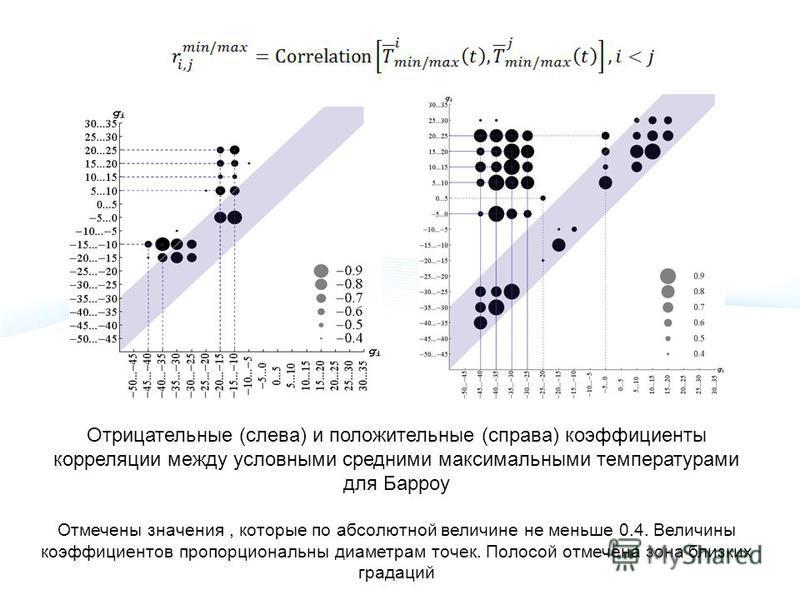 Отрицательные (слева) и положительные (справа) коэффициенты корреляции между условными средними максимальными температурами для Барроу Отмечены значения, которые по абсолютной величине не меньше 0.4. Величины коэффициентов пропорциональны диаметрам т