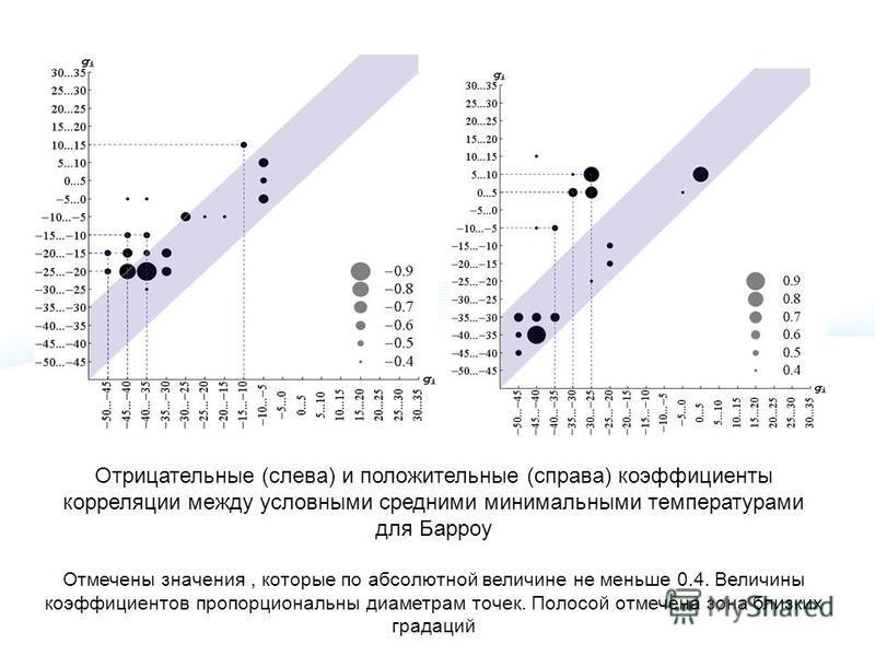 Отрицательные (слева) и положительные (справа) коэффициенты корреляции между условными средними минимальными температурами для Барроу Отмечены значения, которые по абсолютной величине не меньше 0.4. Величины коэффициентов пропорциональны диаметрам то