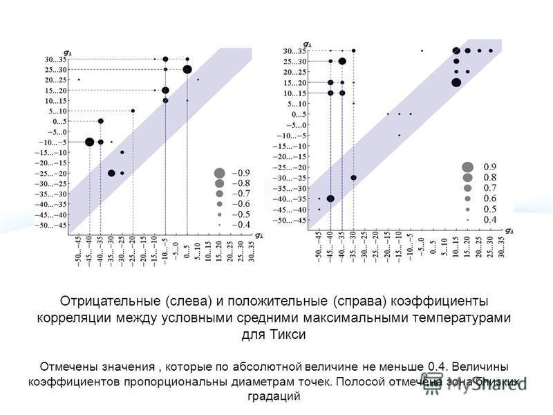 Отрицательные (слева) и положительные (справа) коэффициенты корреляции между условными средними максимальными температурами для Тикси Отмечены значения, которые по абсолютной величине не меньше 0.4. Величины коэффициентов пропорциональны диаметрам то