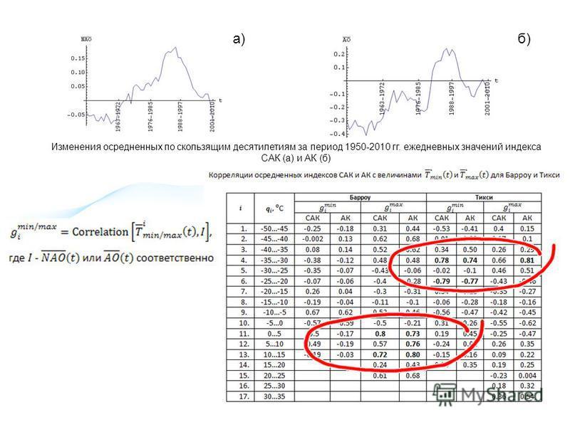 Изменения осредненных по скользящим десятилетиям за период 1950-2010 гг. ежедневных значений индекса САК (а) и АК (б) a)б)б)