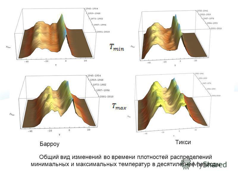 Общий вид изменений во времени плотностей распределений минимальных и максимальных температур в десятилетние периоды Барроу Тикси