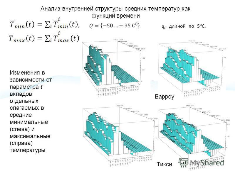 Анализ внутренней структуры средних температур как функций времени Изменения в зависимости от параметра t вкладов отдельных слагаемых в средние минимальные (слева) и максимальные (справа) температуры Тикси Барроу