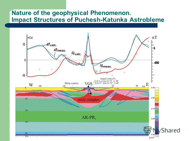 Nature of the geophysical Phenomenon. Impact Structures of Puchesh-Katunka Astrobleme