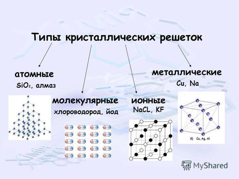 Типы кристаллических решеток атомные молекулярные ионные SiO 2, алмаз хлороводород, йод NaCL, KF металлические Cu, Na