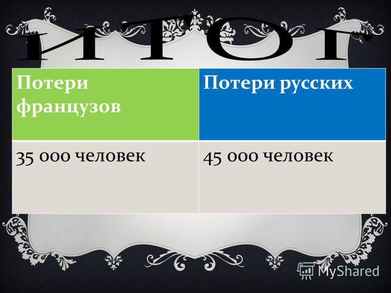 Потери французов Потери русских 35 000 человек 45 000 человек