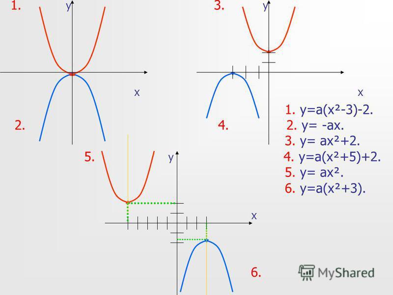 1. y 3. y x x 1. y=a(x²-3)-2. 2. 4. 2. y= -ax. 3. y= ax²+2. 5. y 4. y=a(x²+5)+2. 5. y= ax². 6. y=a(x²+3). x 6.