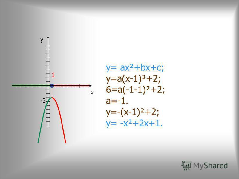 y= ax²+bx+c; y=a(x-1)²+2; 6=a(-1-1)²+2; a=-1. y=-(x-1)²+2; y= -x²+2x+1. y 1 x -3
