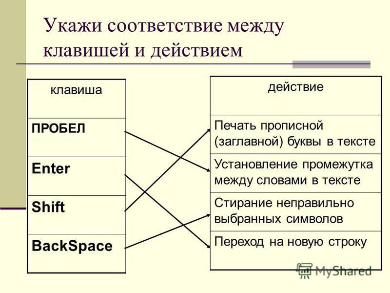 Укажи соответствие между клавишей и действием клавиша ПРОБЕЛ Enter Shift BackSpace действие Печать прописной (заглавной) буквы в тексте Установление промежутка между словами в тексте Стирание неправильно выбранных символов Переход на новую строку
