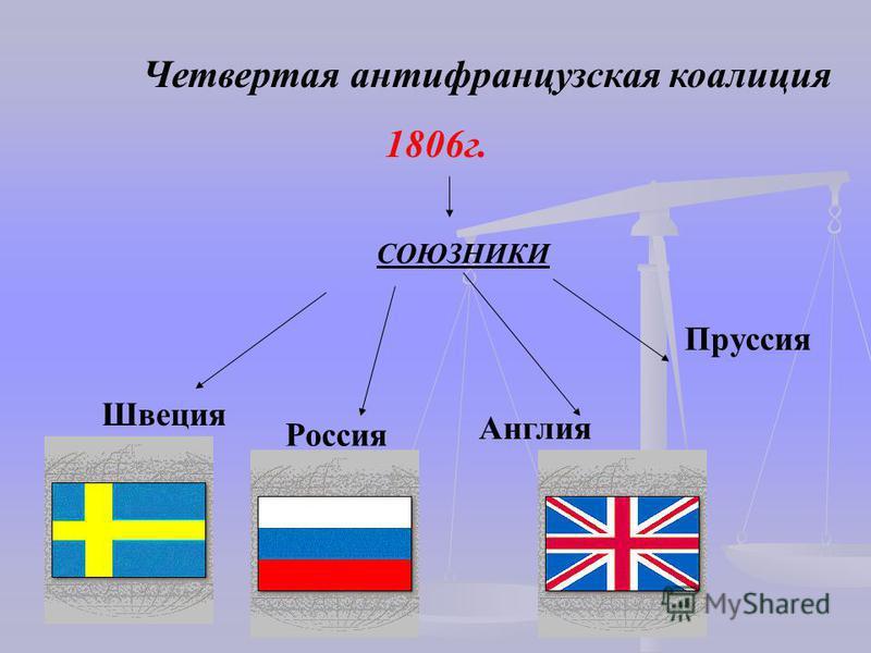 Четвертая антифранцузская коалиция 1806 г. СОЮЗНИКИ Россия Англия Пруссия Швеция