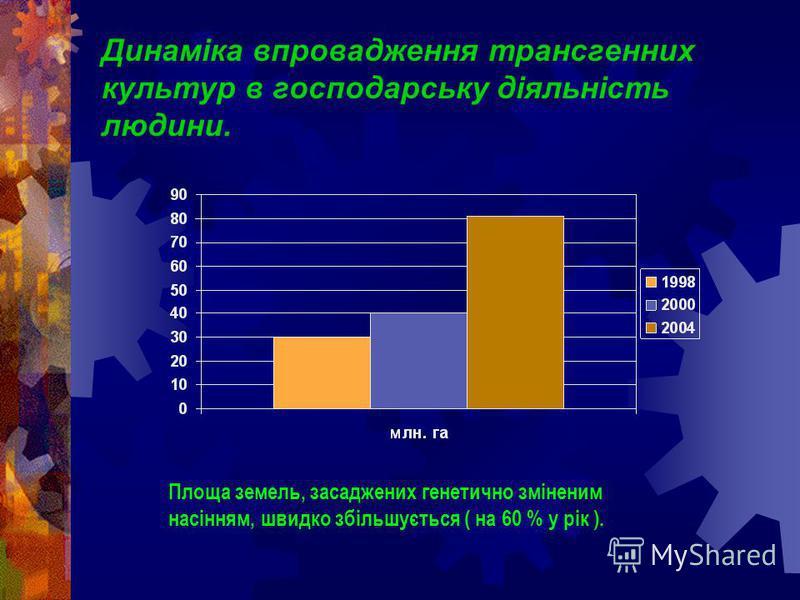 Динаміка впровадження трансгенних культур в господарську діяльність людини. Площа земель, засаджених генетично зміненим насінням, швидко збільшується ( на 60 % у рік ).
