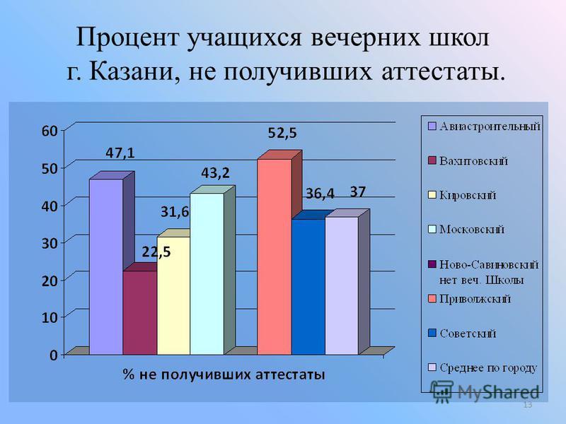 Процент учащихся вечерних школ г. Казани, не получивших аттестаты. 13