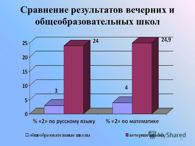 Сравнение результатов вечерних и общеобразовательных школ 14