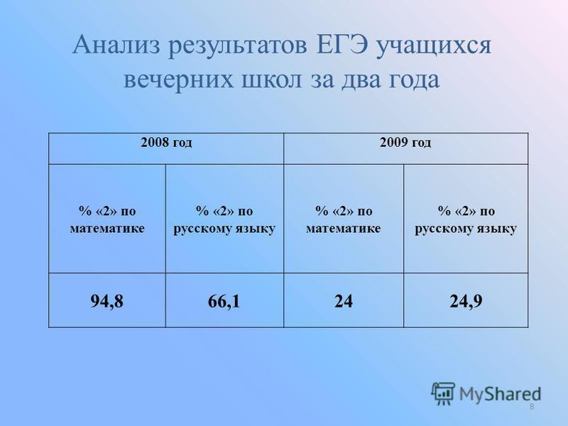 2008 год 2009 год % «2» по математике % «2» по русскому языку % «2» по математике % «2» по русскому языку 94,866,12424,9 Анализ результатов ЕГЭ учащихся вечерних школ за два года 8
