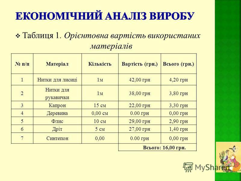 Таблиця 1. Орієнтовна вартість використаних матеріалів п/пМатеріалКількістьВартість (грн.)Всього (грн.) 1Нитки для лисиці1м42,00 грн4,20 грн 2 Нитки для рукавички 1м38,00 грн3,80 грн 3Капрон15 см22,00 грн3,30 грн 4Деревина0,00 см0.00 грн0,00 грн 5Фли
