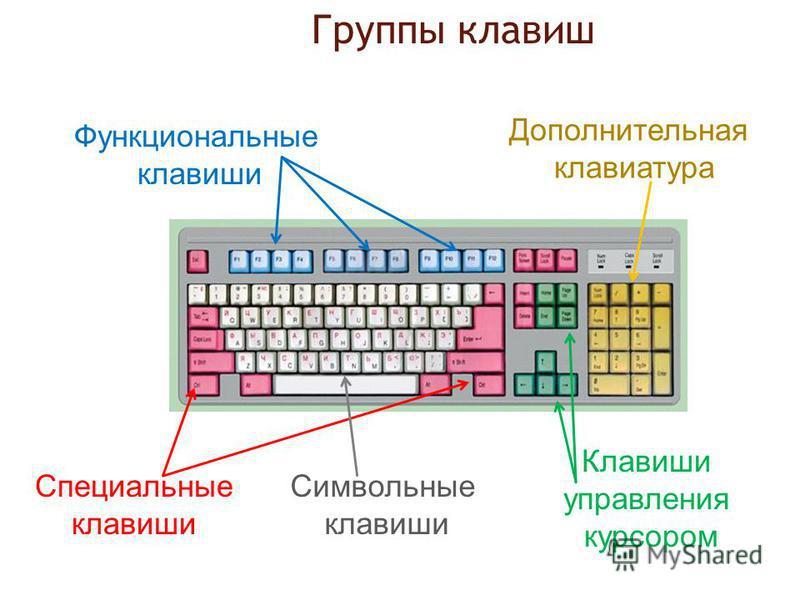 Группы клавиш Функциональные клавиши Символьные клавиши Клавиши управления курсором Дополнительная клавиатура Специальные клавиши