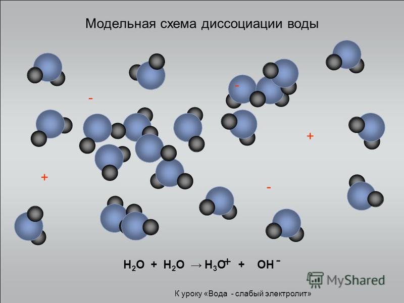 Модельная схема диссоциации воды + + - - - К уроку «Вода - слабый электролит» H 2 O + H 2 O H 3 O + OH + -