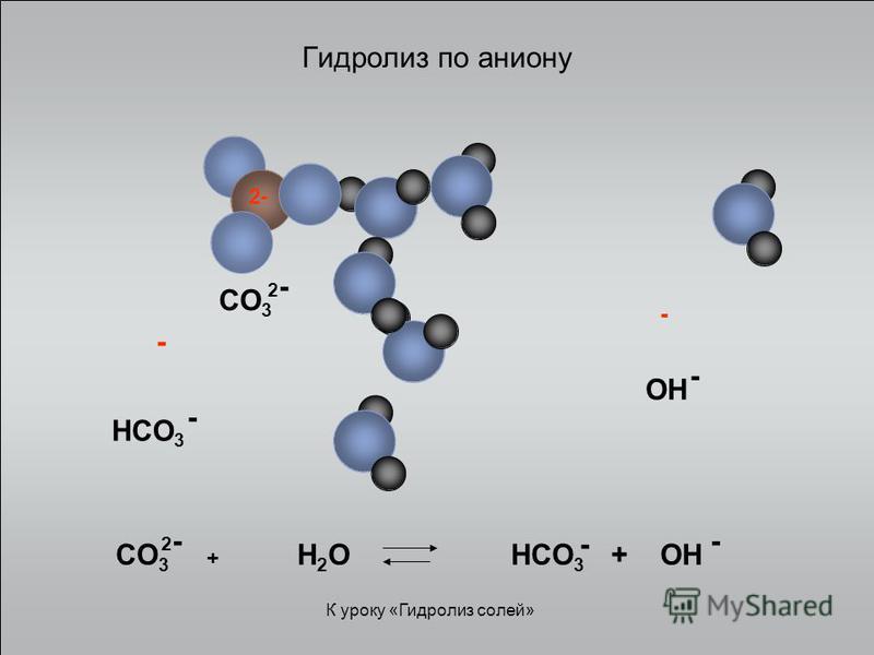 Гидролиз по аниону 2-2- - - H2OH2O СO 3 + 2-2- - HСO 3 + OH - OH - HСO 3 - СO3СO3 2-2- К уроку «Гидролиз солей»