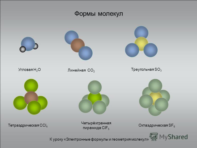 Формы молекул Угловая H 2 O Линейная CO 2 Треугольная SO 3 Тетраэдрическая CCl 4 Четырёхгранная пирамида ClF 5 Октаэдрическая SF 6 К уроку «Электронные формулы и геометрия молекул»