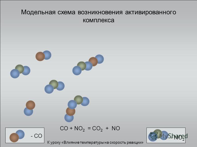 Модельная схема возникновения активированного комплекса - СО - NО 2 СО + NO 2 = CO 2 + NO К уроку «Влияние температуры на скорость реакции»