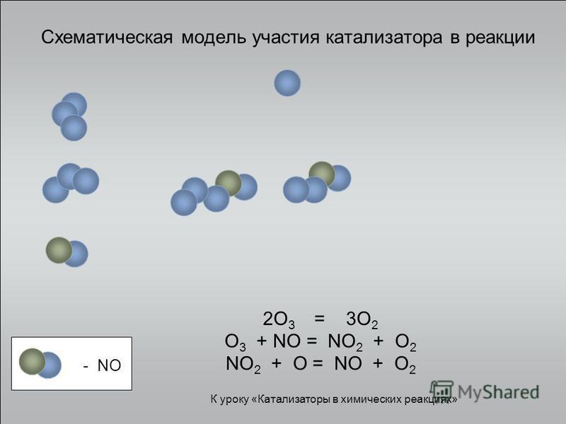 Схематическая модель участия катализатора в реакции 2O 3 = 3O 2 O 3 + NO = NO 2 + O 2 NO 2 + O = NO + O 2 - NO К уроку «Катализаторы в химических реакциях»