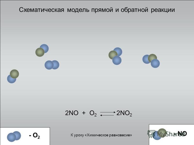 Схематическая модель прямой и обратной реакции 2NO + O 2 2NO 2 К уроку «Химическое равновесие» - NO - O 2