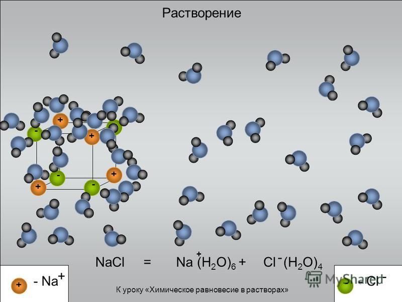 - + Растворение NaCl = - - ++ - + - - Cl - - Na + Na (H 2 O) 6 + + Cl (H 2 O) 4 - + К уроку «Химическое равновесие в растворах»