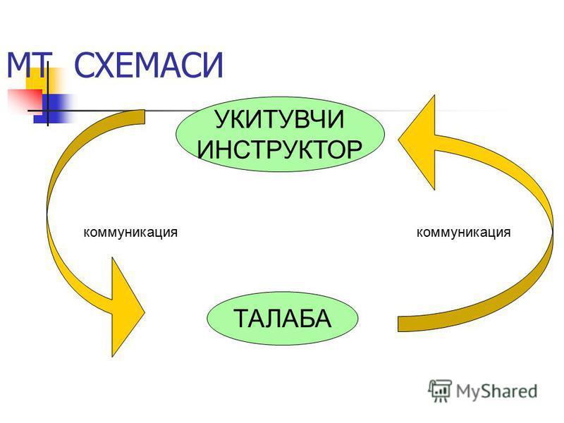 МТ СХЕМАСИ ТАЛАБА коммуникация УКИТУВЧИ ИНСТРУКТОР