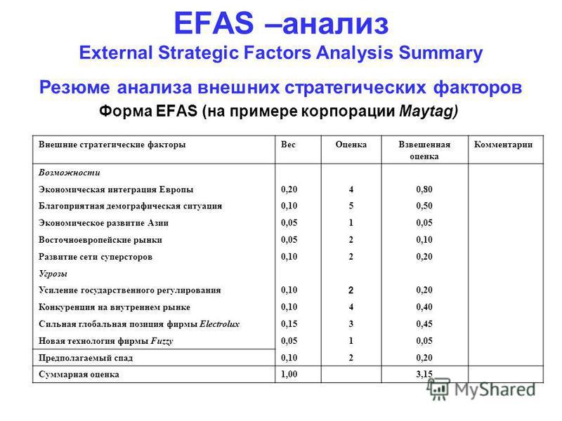 EFAS –анализ External Strategic Factors Analysis Summary Резюме анализа внешних стратегических факторов Форма EFAS (на примере корпорации Maytag) Внешние стратегические факторы ВесОценка Взвешенная оценка Комментарии Возможности Экономическая интегра