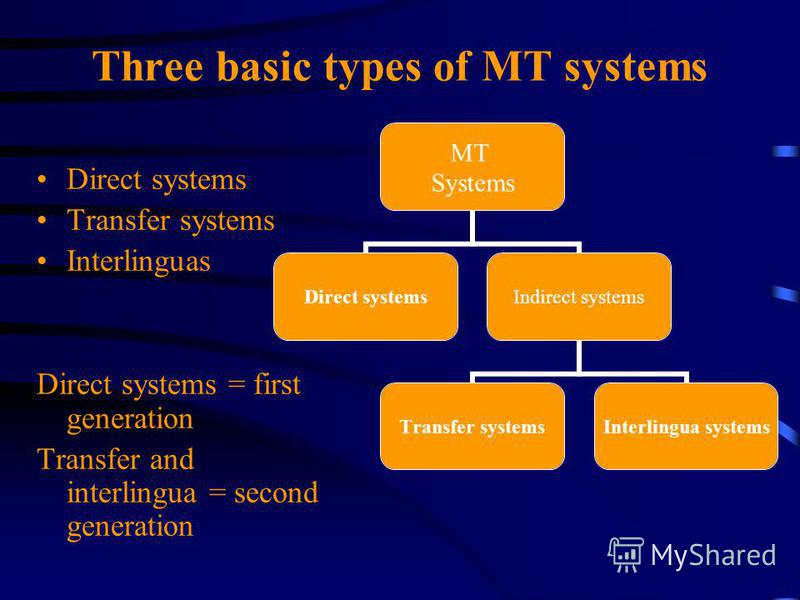 Three basic types of MT systems Direct systems Transfer systems Interlinguas Direct systems = first generation Transfer and interlingua = second generation MT Systems Direct systems Indirect systems Transfer systems Interlingua systems