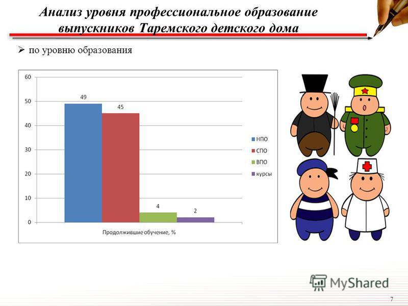 7 Анализ уровня профессиональное образование выпускников Таремского детского дома по уровню образования