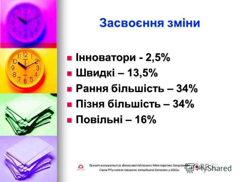 Засвоєння зміни Інноватори - 2,5% Інноватори - 2,5% Швидкі – 13,5% Швидкі – 13,5% Рання більшість – 34% Рання більшість – 34% Пізня більшість – 34% Пізня більшість – 34% Повільні – 16% Повільні – 16%