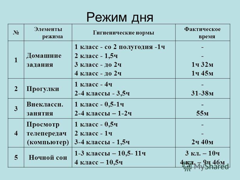 Режим дня Элементы режима Гигиенические нормы Фактическое время 1 Домашние задания 1 класс - со 2 полугодия -1 ч 2 класс - 1,5 ч 3 класс - до 2 ч 4 класс - до 2 ч - 1 ч 32 м 1 ч 45 м 2Прогулки 1 класс - 4 ч 2-4 классы - 3,5 ч - 31-38 м 3 Внеклассн. з