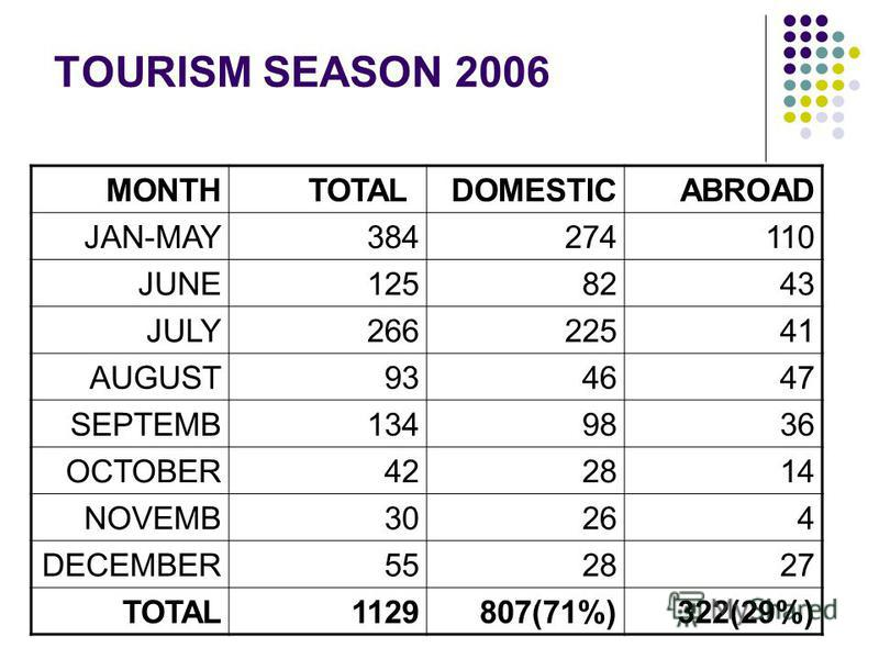 TOURISM SEASON 2006 ABROADDOMESTICTOTALMONTH 110274384JAN-MAY 4382125JUNE 41225266JULY 474693AUGUST 3698134SEPTEMB 142842OCTOBER 42630NOVEMB 272855DECEMBER 322(29%)807(71%)1129TOTAL