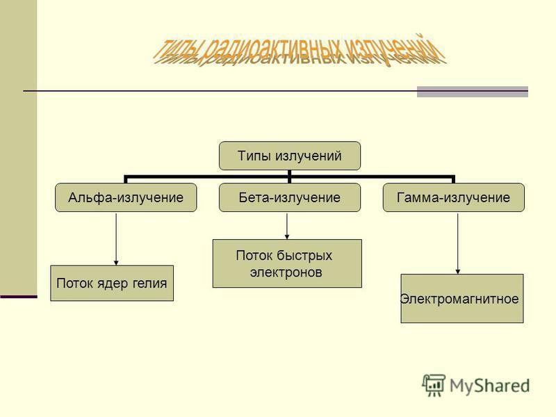 Типы излучений Альфа- излучение Бета- излучение Гамма- излучение Поток ядер гелия Поток быстрых электронов Электромагнитное