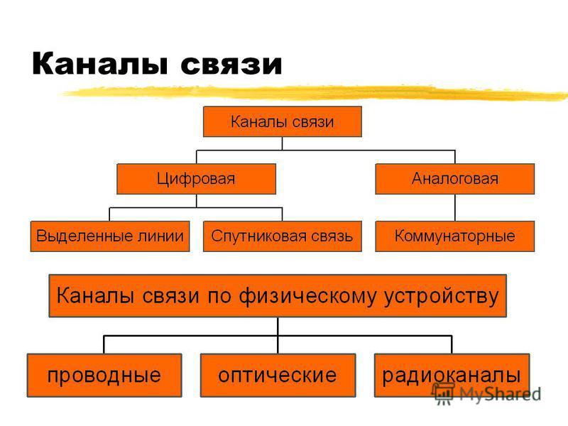Каналы связи