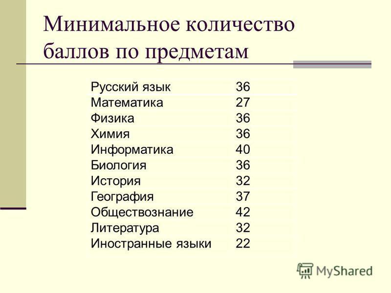 Минимальное количество баллов по предметам Русский язык 36 Математика 27 Физика 36 Химия 36 Информатика 40 Биология 36 История 32 География 37 Обществознание 42 Литература 32 Иностранные языки 22