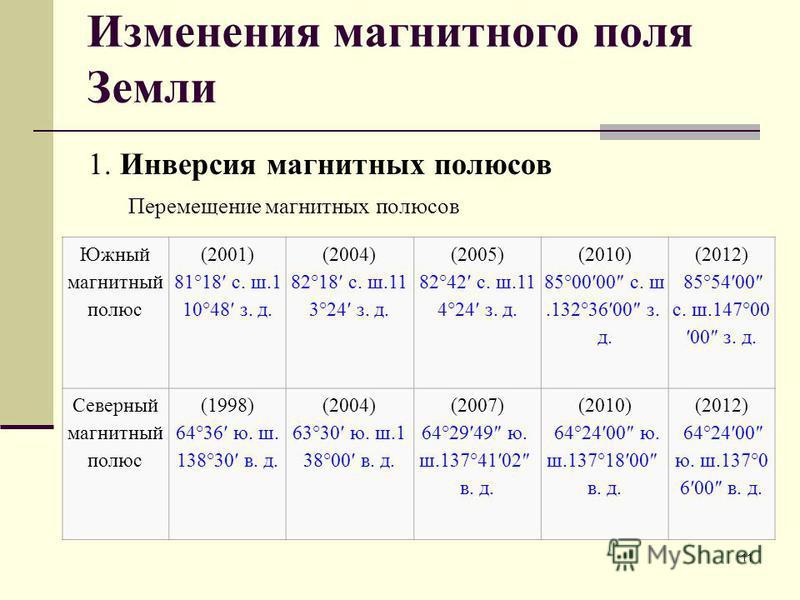 Изменения магнитного поля Земли 1. Инверсия магнитных полюсов 11 Южный магнитный полюс (2001) 81°18 с. ш.1 10°48 з. д. (2004) 82°18 с. ш.11 3°24 з. д. (2005) 82°42 с. ш.11 4°24 з. д. (2010) 85°0000 с. ш.132°3600 з. д. (2012) 85°5400 с. ш.147°00 00 з.