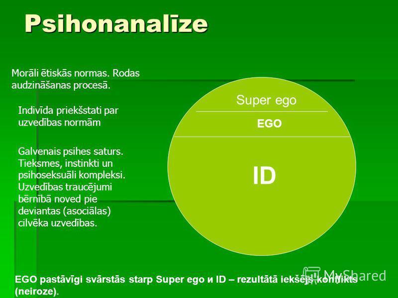 Psihonanalīze Super ego EGO ID EGO pastāvīgi svārstās starp Super ego и ID – rezultātā iekšējs konflikts (neiroze). Morāli ētiskās normas. Rodas audzināšanas procesā. Indivīda priekšstati par uzvedības normām Galvenais psihes saturs. Tieksmes, instin