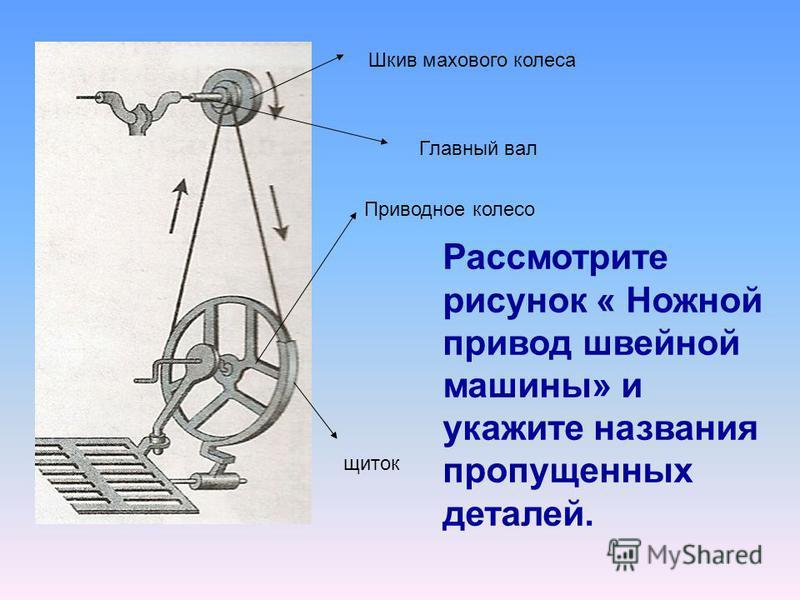 Рассмотрите рисунок « Ножной привод швейной машины» и укажите названия пропущенных деталей. Шкив махового колеса Главный вал Приводное колесо щиток