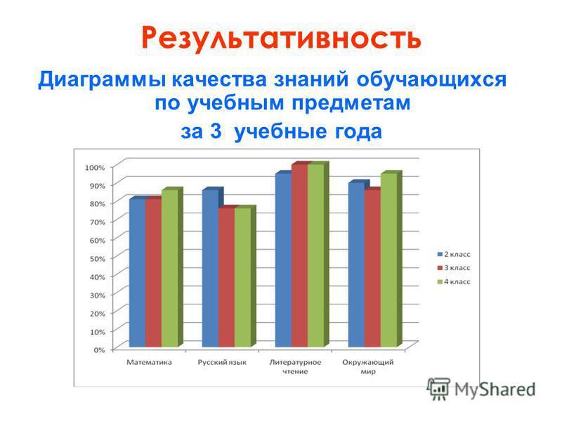 Результативность Диаграммы качества знаний обучающихся по учебным предметам за 3 учебные года