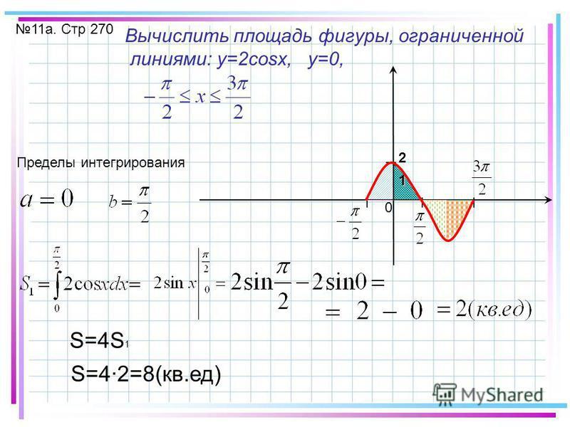 11 а. Стр 270 Вычислить площадь фигуры, ограниченной линиями: y=2cosx, y=0, Пределы интегрирования I I I I 1 2 S=4S 1 S=42=8(кв.ед) 0