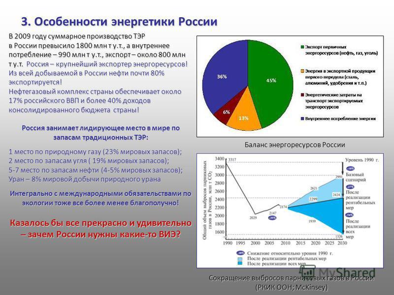 3. Особенности энергетики России Баланс энергоресурсов России В 2009 году суммарное производство ТЭР в России превысило 1800 млн т у.т., а внутреннее потребление – 990 млн т у.т., экспорт – около 800 млн т у.т. Россия – крупнейший экспортер энергорес