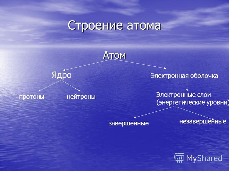 Cтроение атома Атом Ядро протоны нейтроны Электронная оболочка Электронные слои (энергетические уровни) завершенные незавершенные